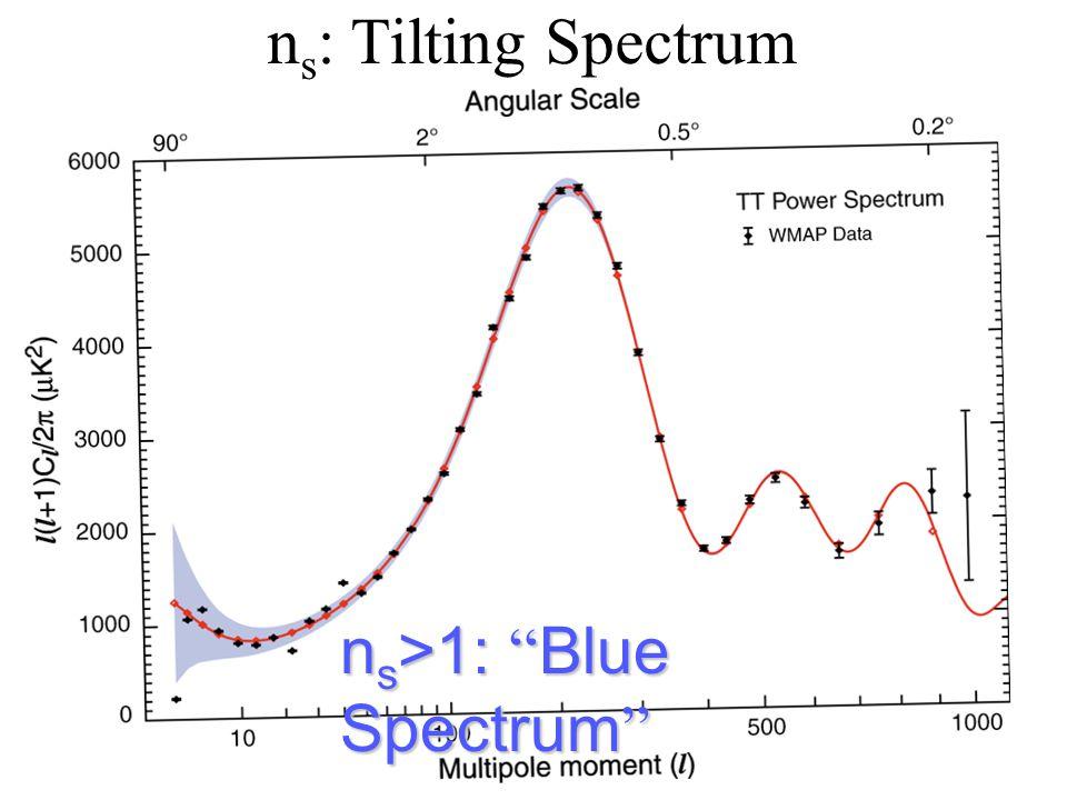 n s : Tilting Spectrum n s >1: Blue Spectrum n s >1: Blue Spectrum