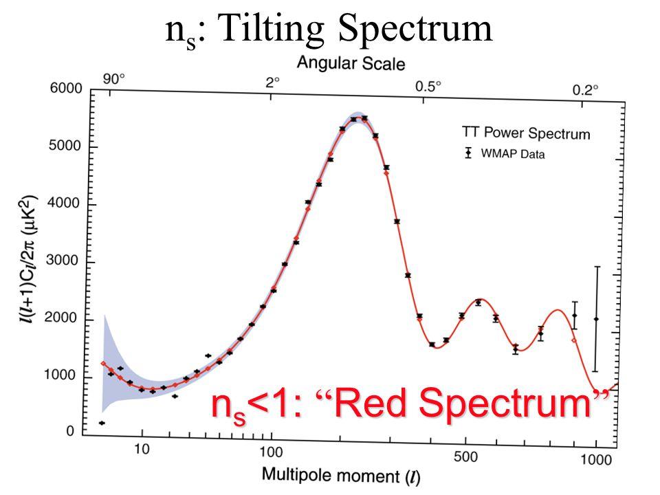 n s : Tilting Spectrum n s <1: Red Spectrum n s <1: Red Spectrum