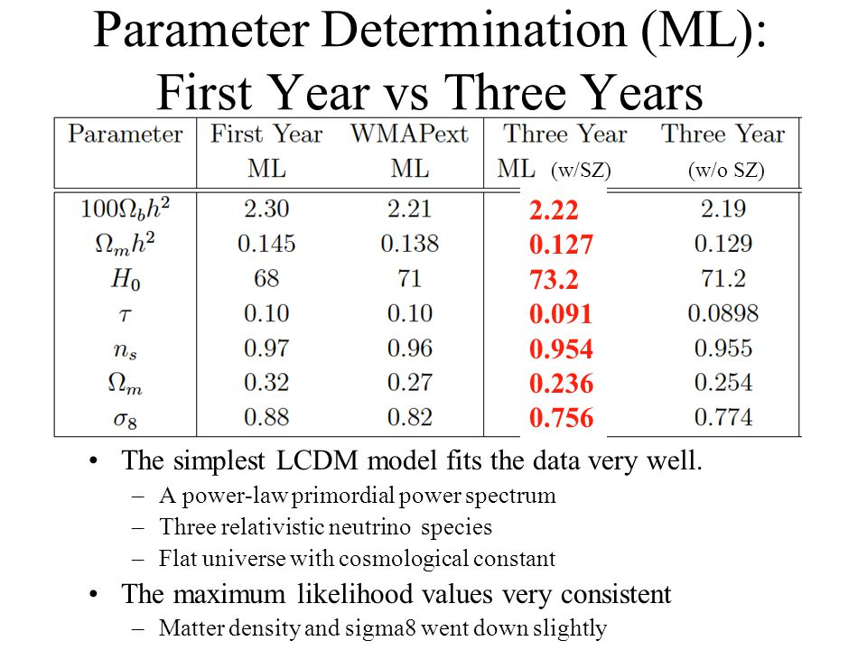 Parameter Determination (ML): First Year vs Three Years The simplest LCDM model fits the data very well. –A power-law primordial power spectrum –Three