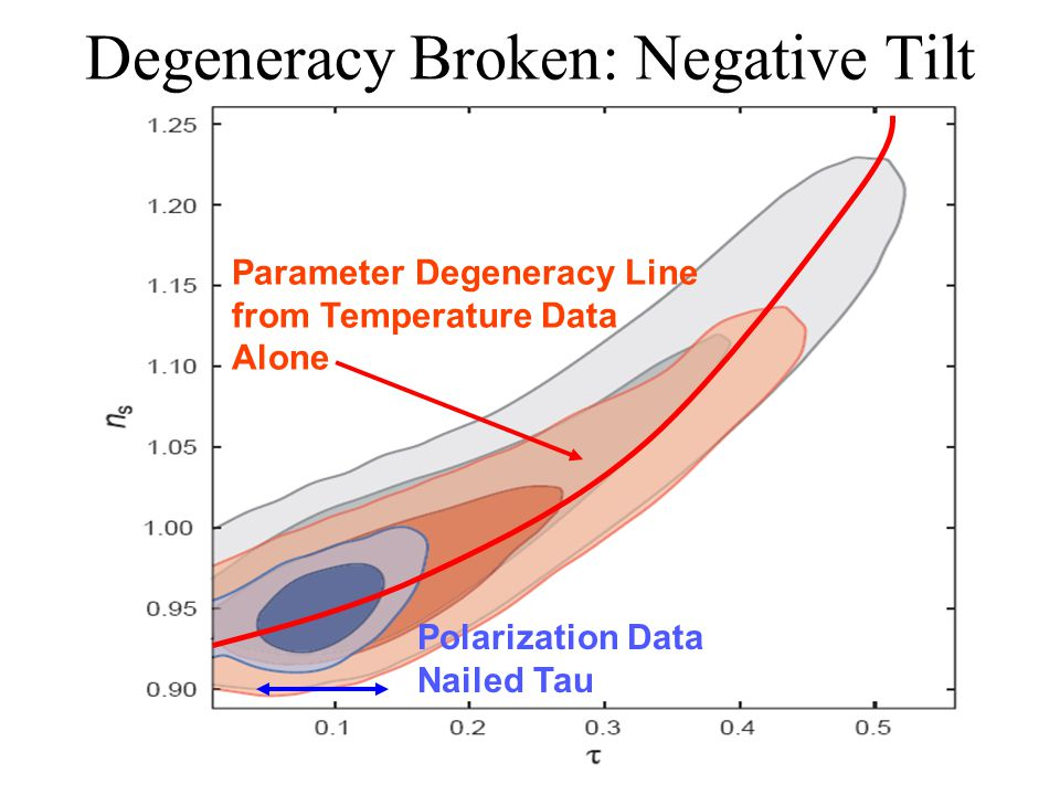 Degeneracy Broken: Negative Tilt Parameter Degeneracy Line from Temperature Data Alone Polarization Data Nailed Tau
