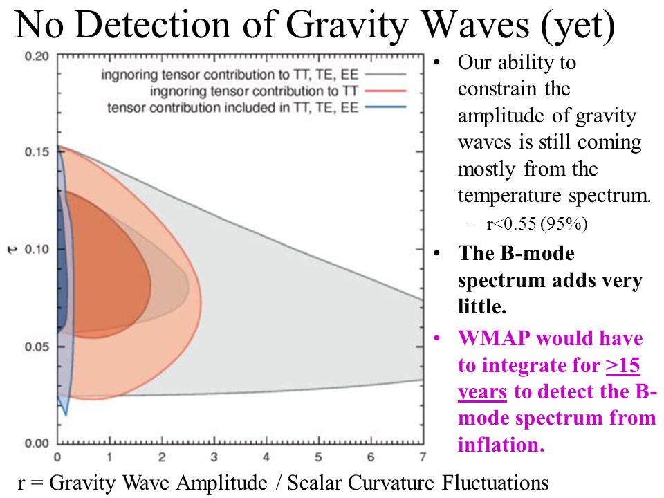 No Detection of Gravity Waves (yet) Our ability to constrain the amplitude of gravity waves is still coming mostly from the temperature spectrum.