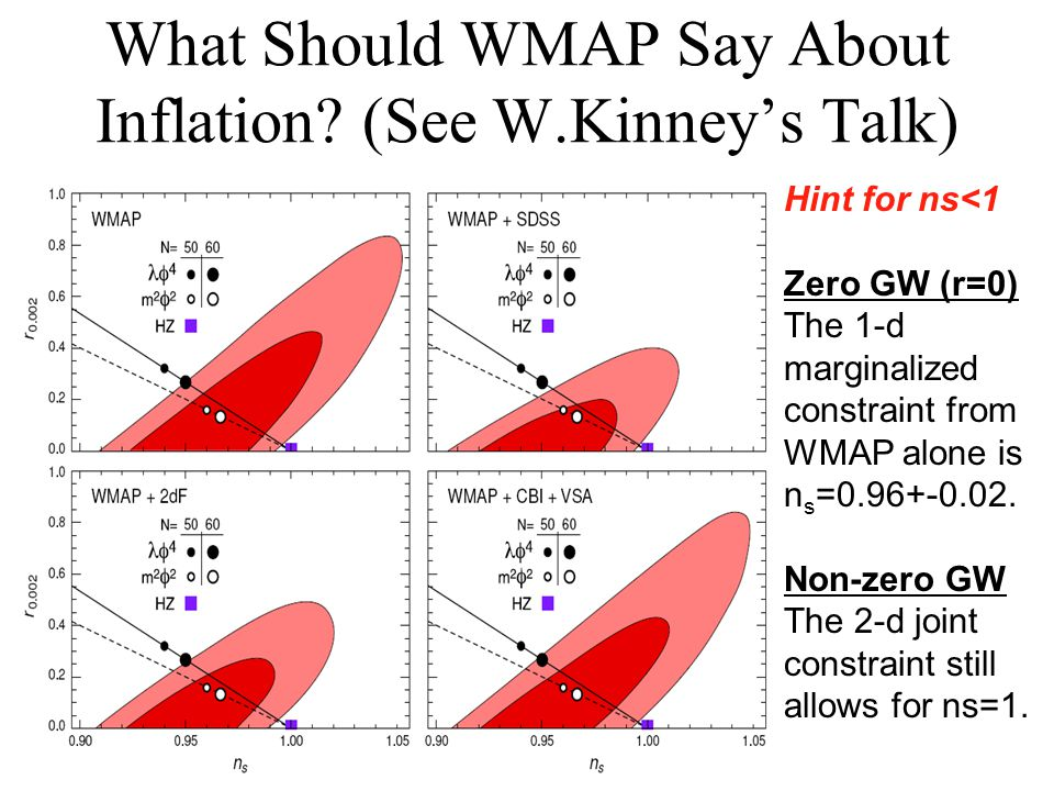 What Should WMAP Say About Inflation? (See W.Kinneys Talk) Hint for ns<1 Zero GW (r=0) The 1-d marginalized constraint from WMAP alone is n s =0.96+-0