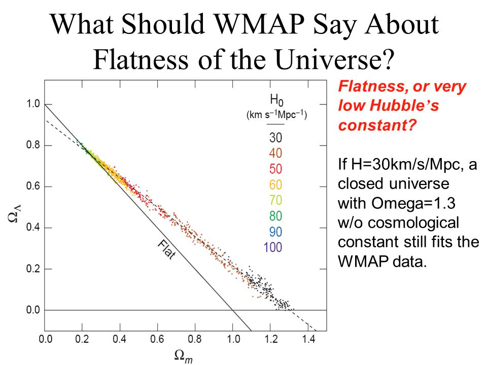 What Should WMAP Say About Flatness of the Universe.