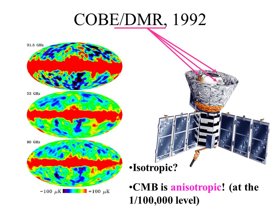 COBE/DMR, 1992 Isotropic? CMB is anisotropic! (at the 1/100,000 level)
