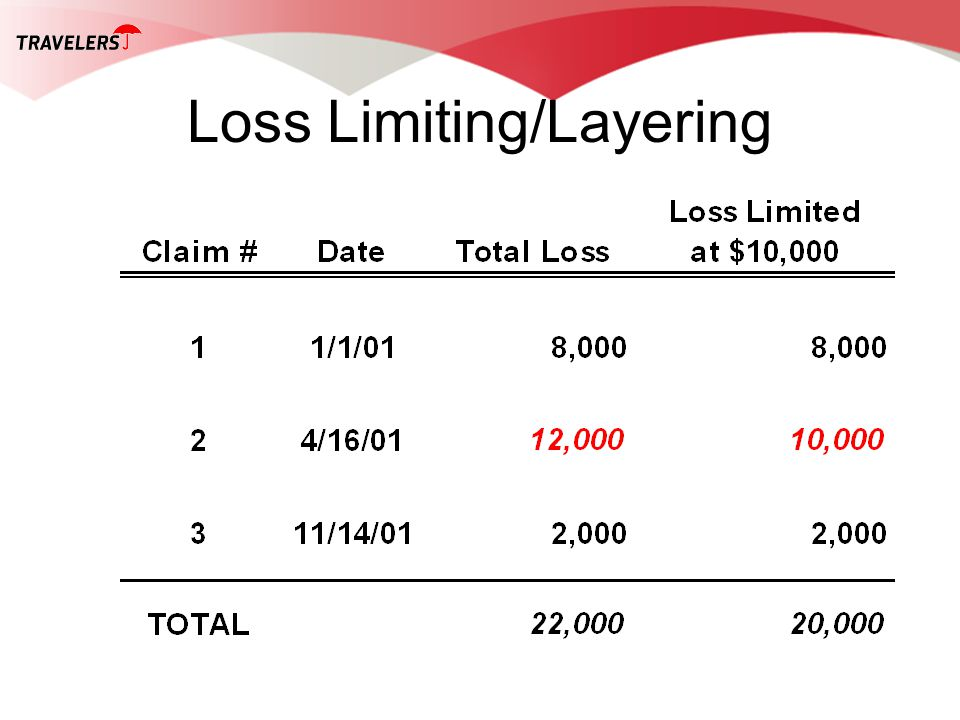 Loss Limiting/Layering