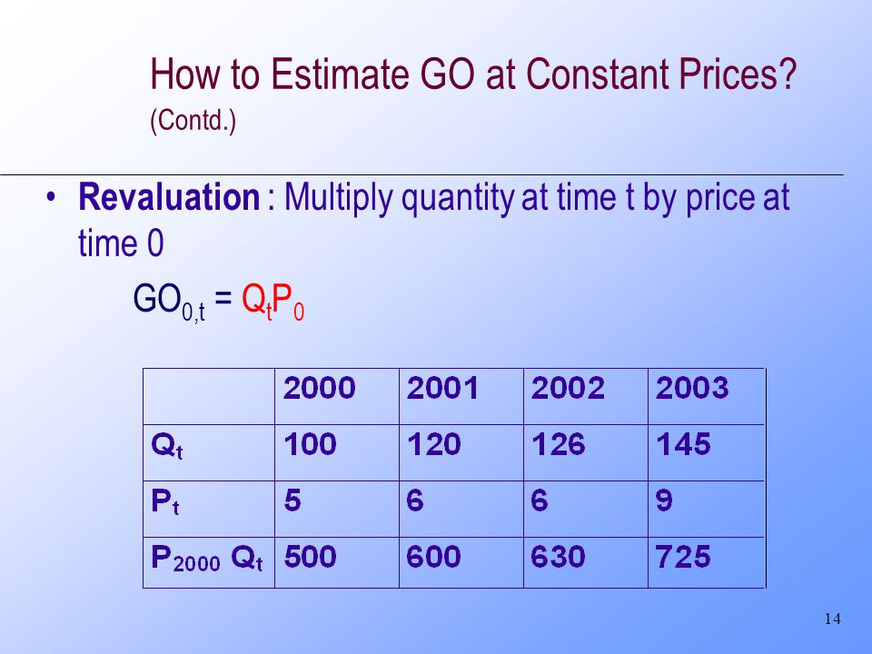 14 How to Estimate GO at Constant Prices? (Contd.) Revaluation : Multiply quantity at time t by price at time 0 GO 0,t = Q t P 0