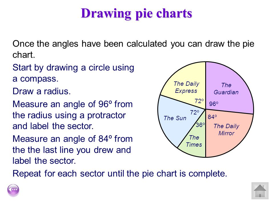 Drawing pie charts There are 30 people in the survey and 360º in a full pie chart. Each person is therefore represented by 360º ÷ 30 = 12º We can now