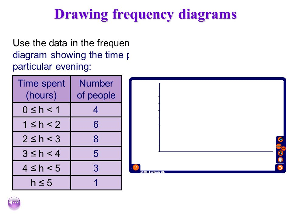 Frequency diagrams Frequency diagrams can be used to display grouped continuous data. For example, this frequency diagram shows the distribution of he