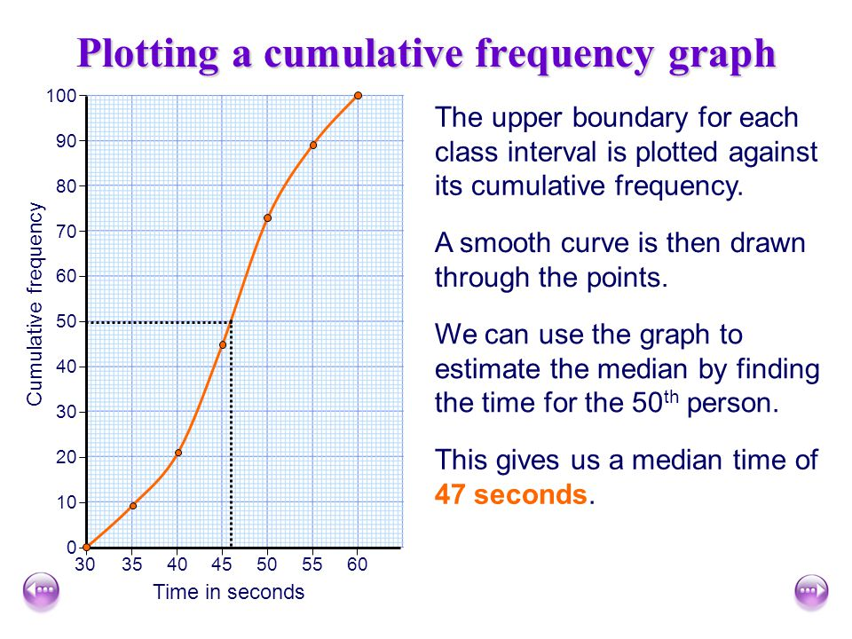 Cumulative frequency Cumulative frequency is a running total. It is calculated by adding up the frequencies up to that point. Cumulative frequency 165