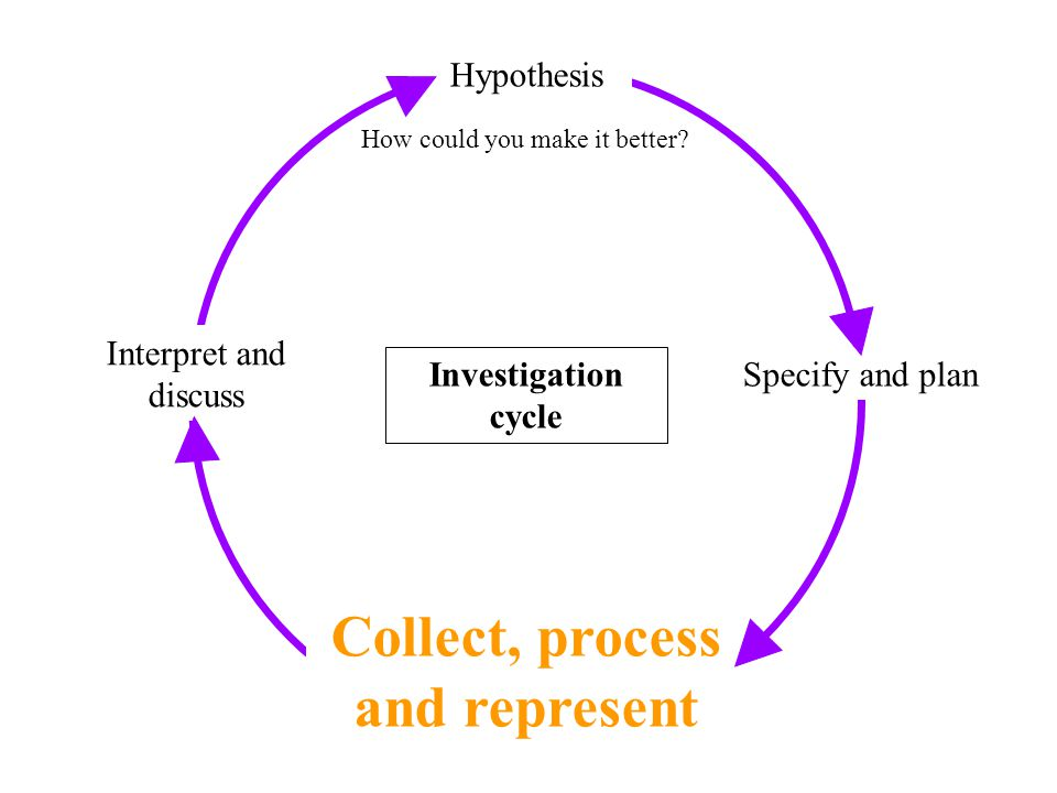 What to do in this section? Examine the Writing Frame and what decisions you must make to fill it in. Decide on the hypothesis you are going to test.