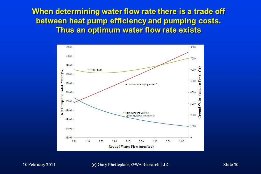 When determining water flow rate there is a trade off between heat pump efficiency and pumping costs. Thus an optimum water flow rate exists 10 Februa