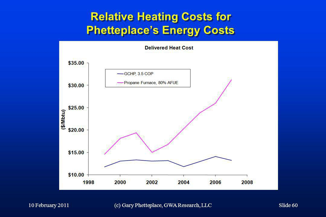 Relative Heating Costs for Phetteplaces Energy Costs 10 February 2011(c) Gary Phetteplace, GWA Research, LLCSlide 60
