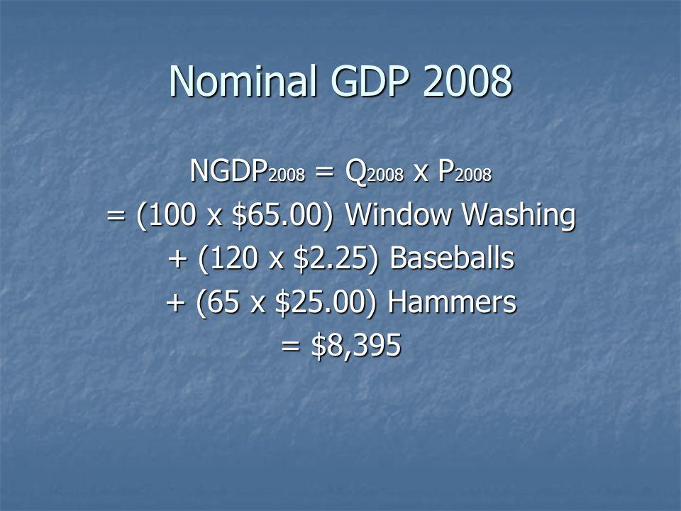 Nominal GDP 2008 NGDP 2008 = Q 2008 x P 2008 = (100 x $65.00) Window Washing + (120 x $2.25) Baseballs + (65 x $25.00) Hammers = $8,395