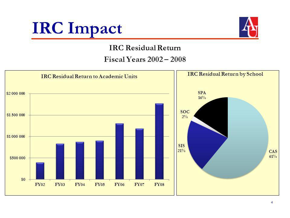 IRC Impact IRC Residual Return Fiscal Years 2002 – 2008 4