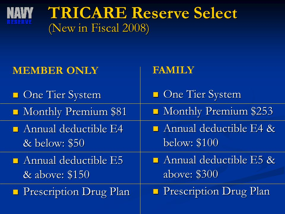 TRICARE Reserve Select (New in Fiscal 2008) One Tier System One Tier System Monthly Premium $81 Monthly Premium $81 Annual deductible E4 & below: $50