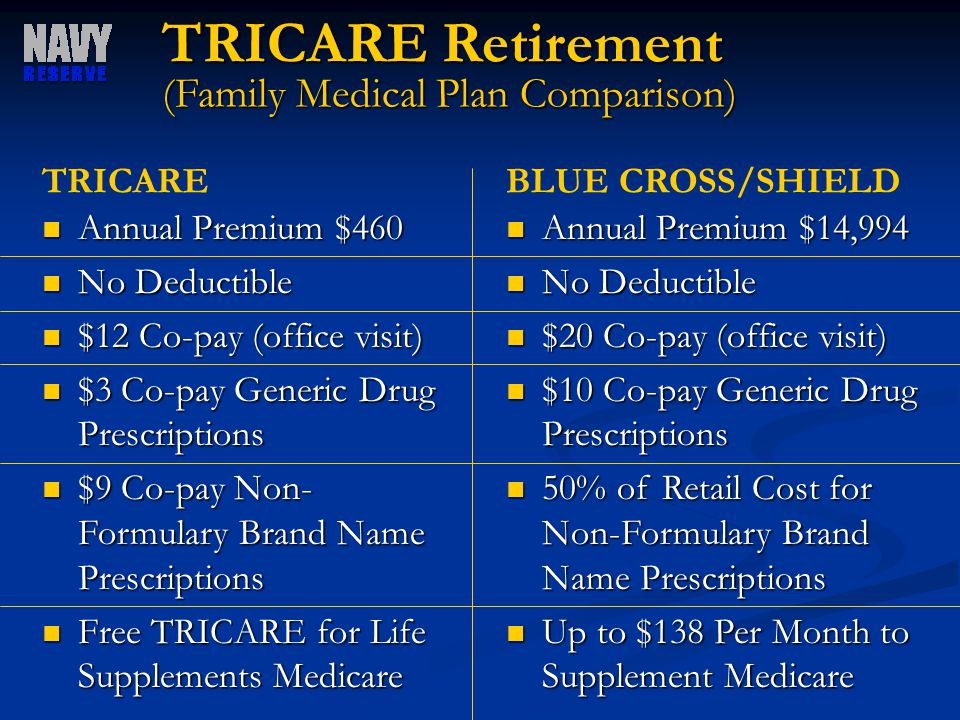 TRICARE Retirement (Family Medical Plan Comparison) Annual Premium $460 Annual Premium $460 No Deductible No Deductible $12 Co-pay (office visit) $12 Co-pay (office visit) $3 Co-pay Generic Drug Prescriptions $3 Co-pay Generic Drug Prescriptions $9 Co-pay Non- Formulary Brand Name Prescriptions $9 Co-pay Non- Formulary Brand Name Prescriptions Free TRICARE for Life Supplements Medicare Free TRICARE for Life Supplements Medicare TRICARE Annual Premium $14,994 Annual Premium $14,994 No Deductible No Deductible $20 Co-pay (office visit) $20 Co-pay (office visit) $10 Co-pay Generic Drug Prescriptions $10 Co-pay Generic Drug Prescriptions 50% of Retail Cost for Non-Formulary Brand Name Prescriptions 50% of Retail Cost for Non-Formulary Brand Name Prescriptions Up to $138 Per Month to Supplement Medicare Up to $138 Per Month to Supplement Medicare BLUE CROSS/SHIELD