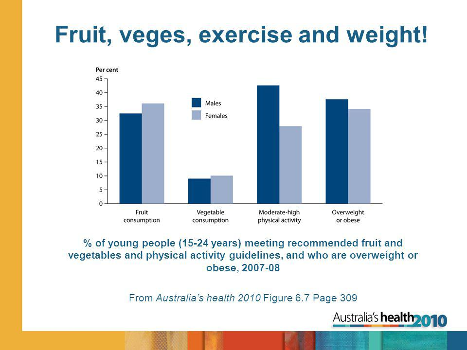 Fruit, veges, exercise and weight.