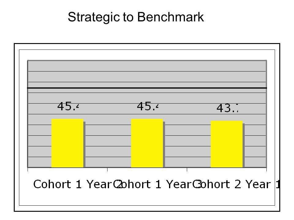 Strategic to Benchmark