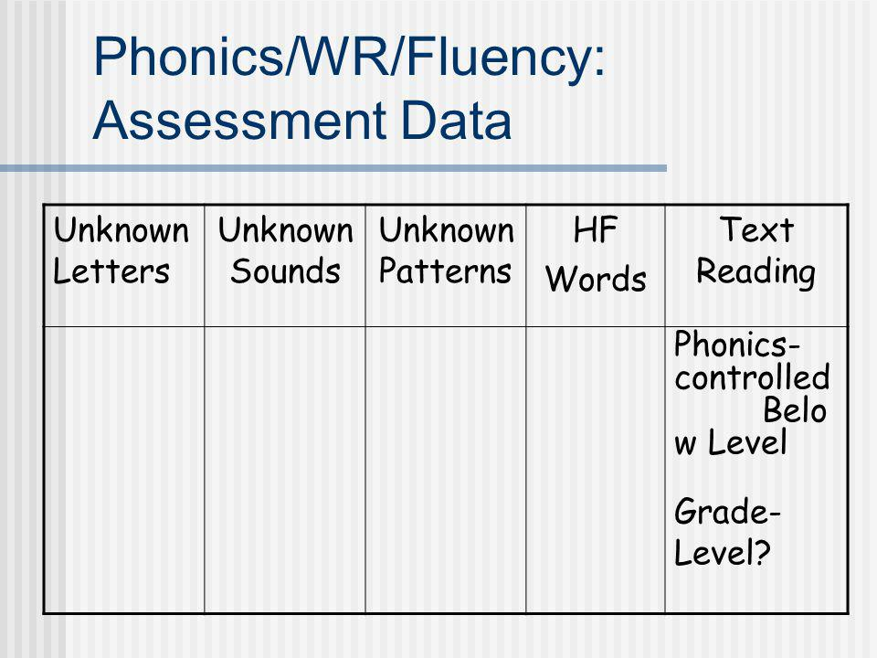 Phonics/WR/Fluency: Assessment Data Unknown Letters Unknown Sounds Unknown Patterns HF Words Text Reading Phonics- controlled Belo w Level Grade- Leve