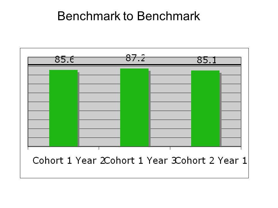 Benchmark to Benchmark