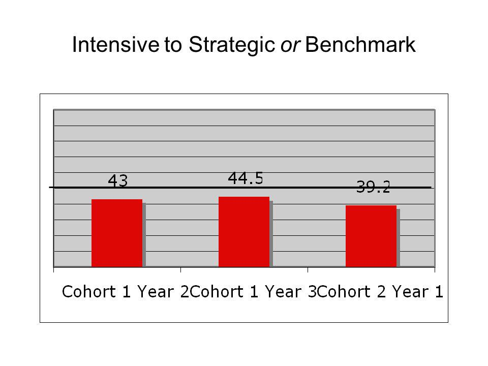 Intensive to Strategic or Benchmark
