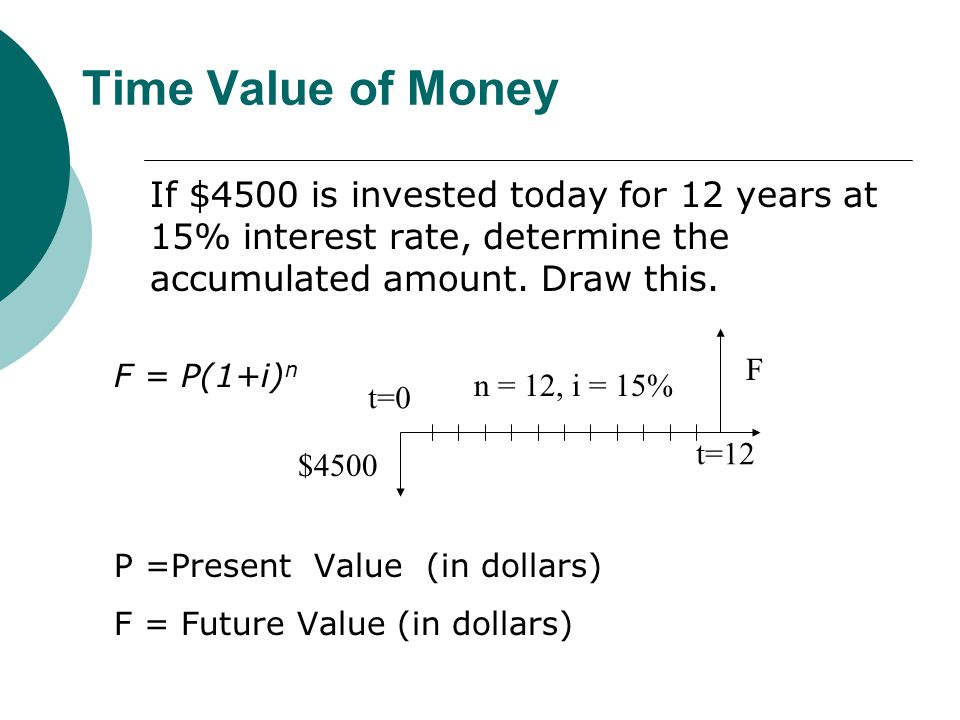 Time Value of Money If $4500 is invested today for 12 years at 15% interest rate, determine the accumulated amount.