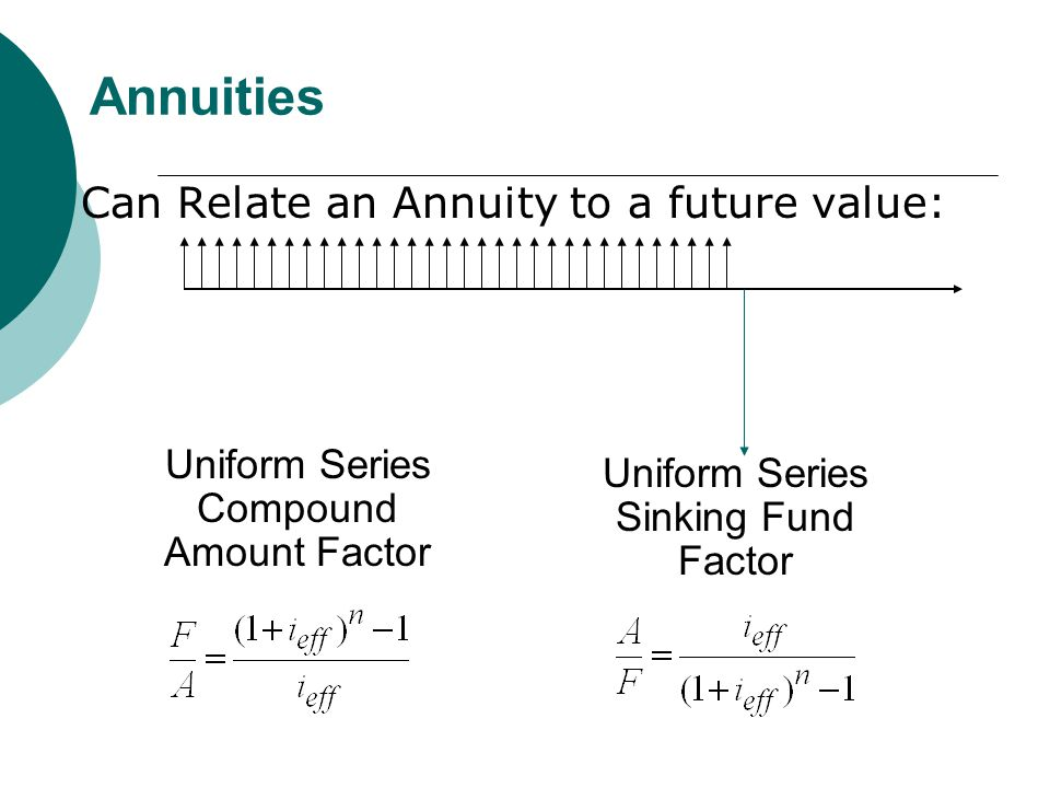 Annuities Can Relate an Annuity to a future value: Uniform Series Compound Amount Factor Uniform Series Sinking Fund Factor
