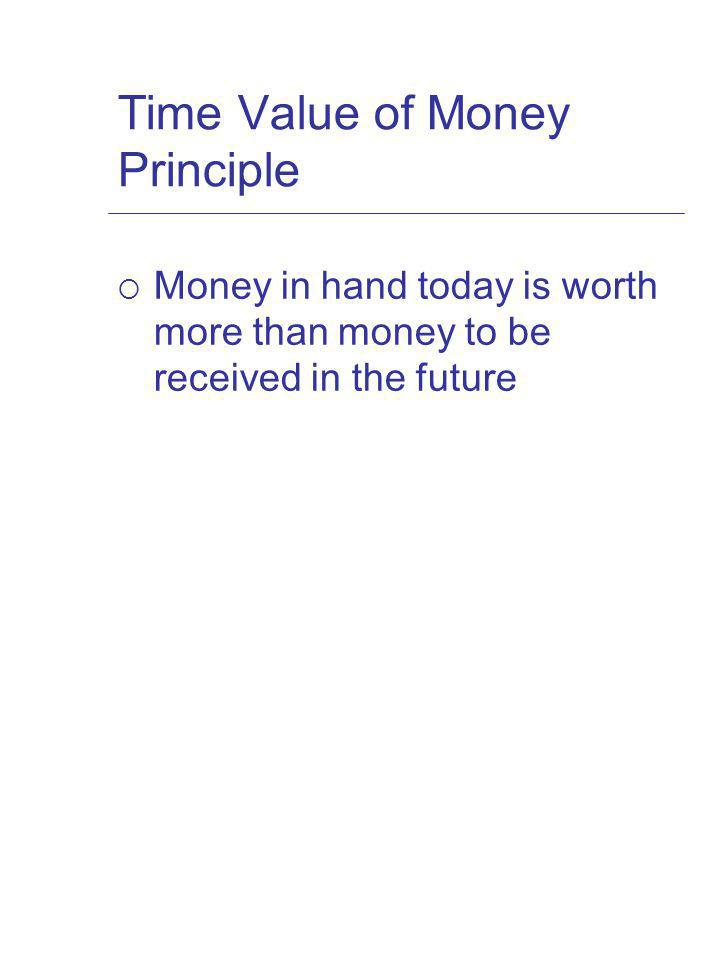 Time Value of Money Principle Money in hand today is worth more than money to be received in the future