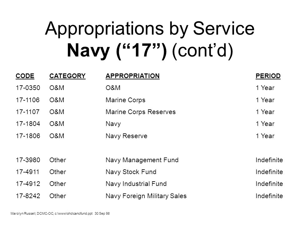 Appropriations by Service Navy (17) (contd) CODE CATEGORYAPPROPRIATIONPERIOD 17-0350 O&MO&M1 Year 17-1106 O&MMarine Corps1 Year 17-1107 O&MMarine Corp