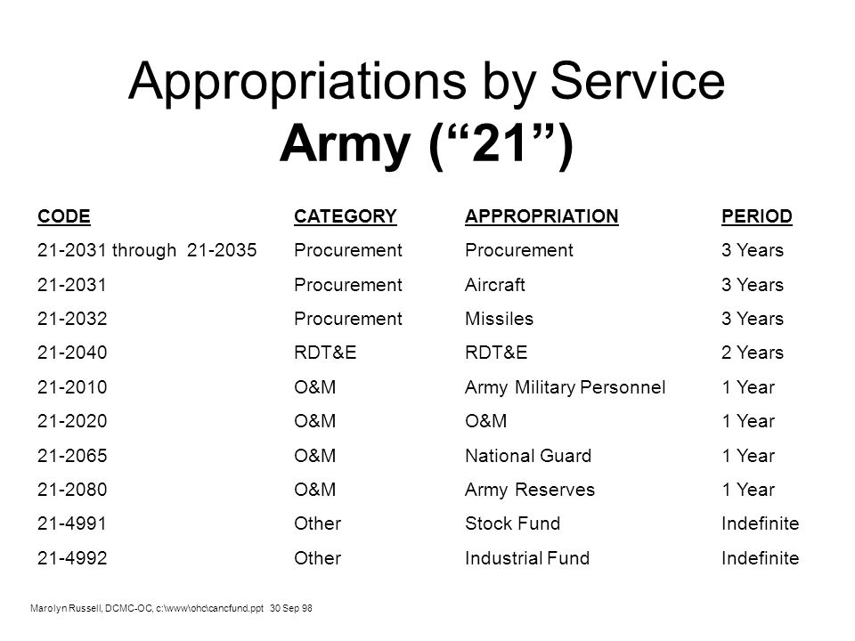 Appropriations by Service Army (21) CODE CATEGORYAPPROPRIATIONPERIOD 21-2031 through 21-2035 ProcurementProcurement3 Years 21-2031 ProcurementAircraft