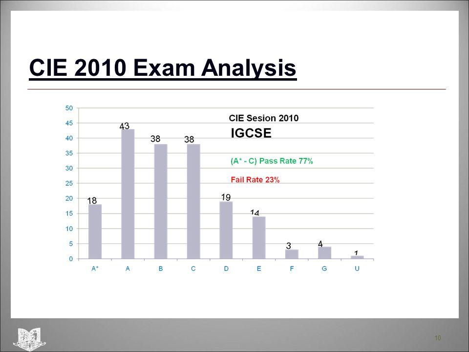10 CIE 2010 Exam Analysis