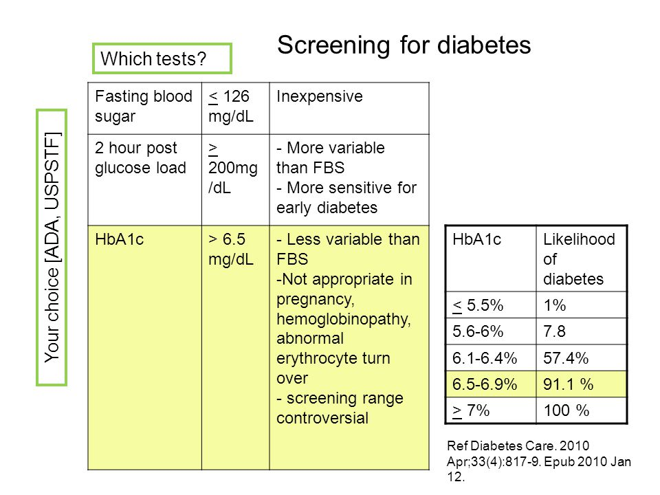 Screening for diabetes HbA1cLikelihood of diabetes < 5.5%1% 5.6-6%7.8 6.1-6.4%57.4% 6.5-6.9%91.1 % > 7%100 % Ref Diabetes Care. 2010 Apr;33(4):817-9.