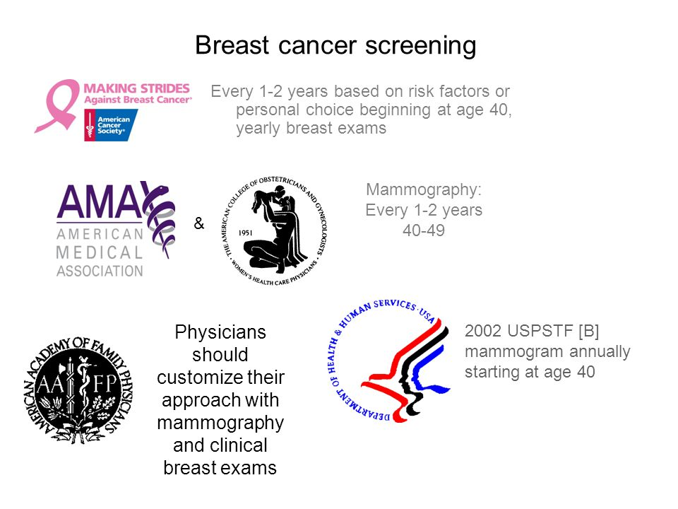 Breast cancer screening Every 1-2 years based on risk factors or personal choice beginning at age 40, yearly breast exams Mammography: Every 1-2 years
