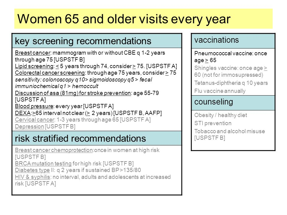 Women 65 and older visits every year key screening recommendations Breast cancer: mammogram with or without CBE q 1-2 years through age 75 [USPSTF B]