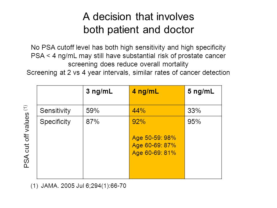 A decision that involves both patient and doctor (1)JAMA. 2005 Jul 6;294(1):66-70 3 ng/mL4 ng/mL5 ng/mL Sensitivity59%44%33% Specificity87%92% Age 50-