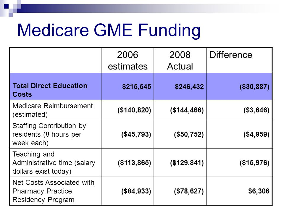 Medicare GME Funding 2006 estimates 2008 Actual Difference Total Direct Education Costs $215,545$246,432($30,887) Medicare Reimbursement (estimated) ($140,820)($144,466)($3,646) Staffing Contribution by residents (8 hours per week each) ($45,793)($50,752)($4,959) Teaching and Administrative time (salary dollars exist today) ($113,865)($129,841)($15,976) Net Costs Associated with Pharmacy Practice Residency Program ($84,933)($78,627)$6,306