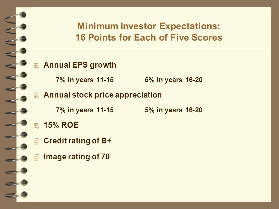 Minimum Investor Expectations: 16 Points for Each of Five Scores 4 Annual EPS growth 7% in years 11-155% in years 16-20 4 Annual stock price appreciation 7% in years 11-155% in years 16-20 4 15% ROE 4 Credit rating of B+ 4 Image rating of 70