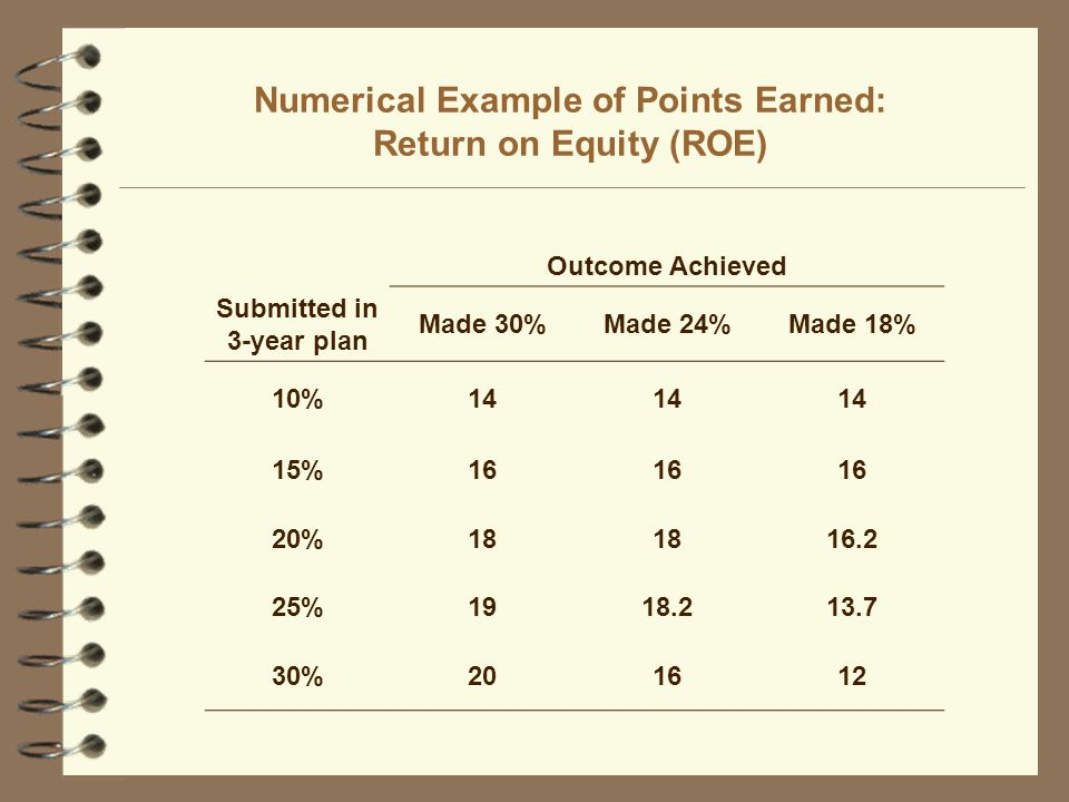 Numerical Example of Points Earned: Return on Equity (ROE) Outcome Achieved Submitted in 3-year plan Made 30%Made 24%Made 18% 10%14 15%16 20%18 16.2 25%1918.213.7 30%201612