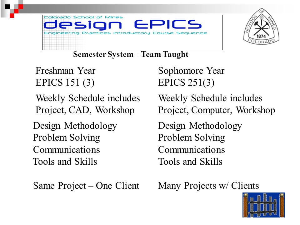 Freshman Year EPICS 151 (3) Sophomore Year EPICS 251(3) Semester System – Team Taught Weekly Schedule includes Project, CAD, Workshop Weekly Schedule includes Project, Computer, Workshop Design Methodology Problem Solving Communications Tools and Skills Same Project – One Client Design Methodology Problem Solving Communications Tools and Skills Many Projects w/ Clients
