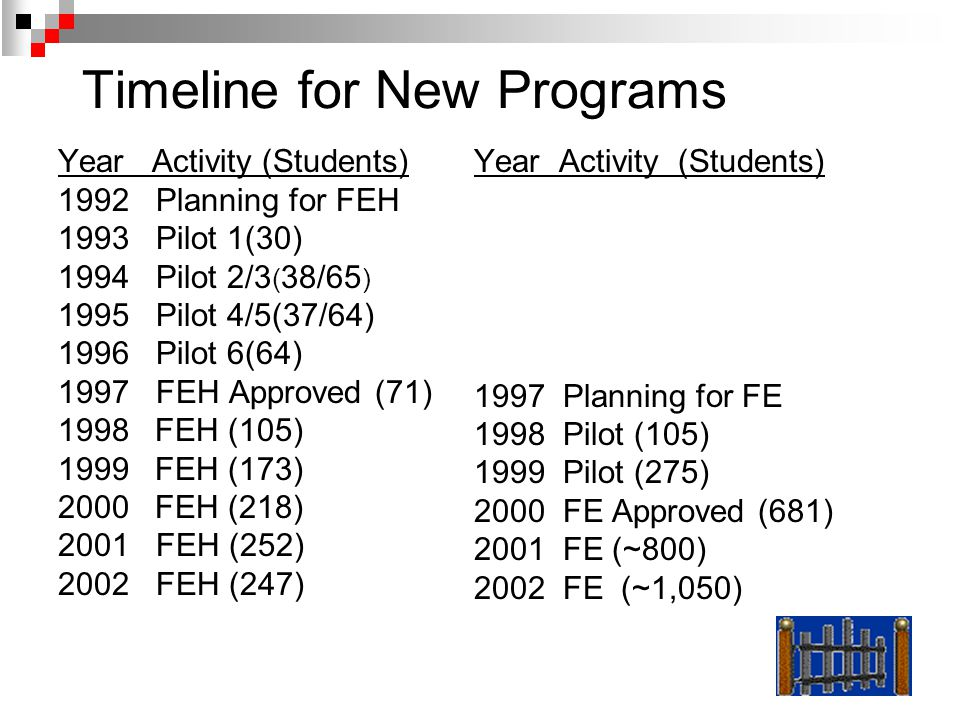 Timeline for New Programs Year Activity (Students) 1992 Planning for FEH 1993 Pilot 1(30) 1994 Pilot 2/3 ( 38/65 ) 1995 Pilot 4/5(37/64) 1996 Pilot 6(64) 1997 FEH Approved (71) 1998 FEH (105) 1999 FEH (173) 2000 FEH (218) 2001 FEH (252) 2002 FEH (247) Year Activity (Students) 1997 Planning for FE 1998 Pilot (105) 1999 Pilot (275) 2000 FE Approved (681) 2001 FE (~800) 2002 FE (~1,050)