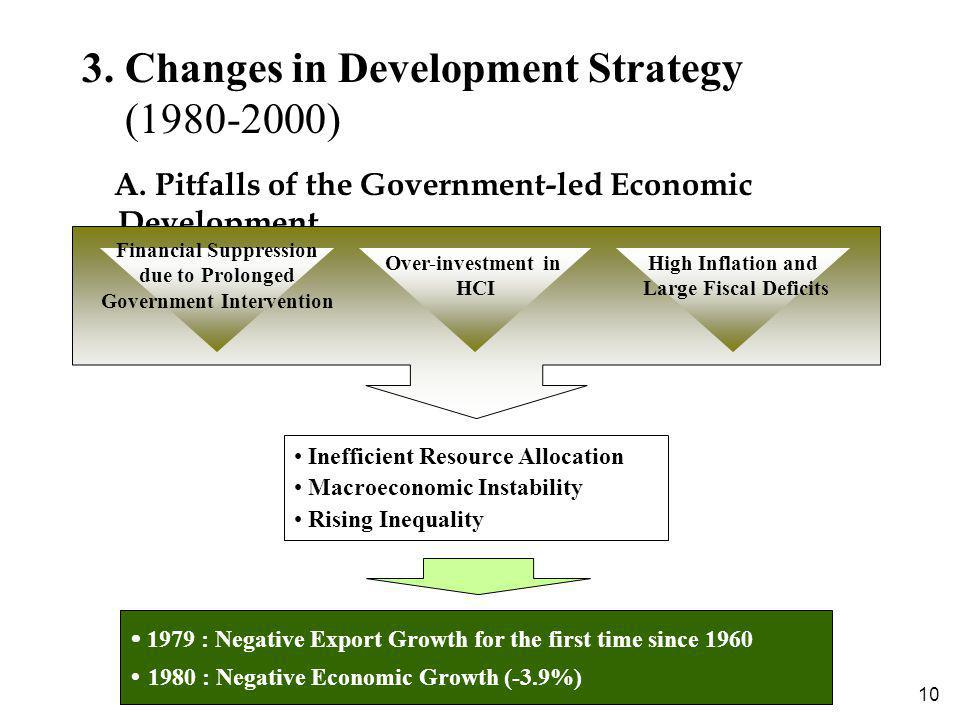 10 3. Changes in Development Strategy (1980-2000) A. Pitfalls of the Government-led Economic Development Inefficient Resource Allocation Macroeconomic