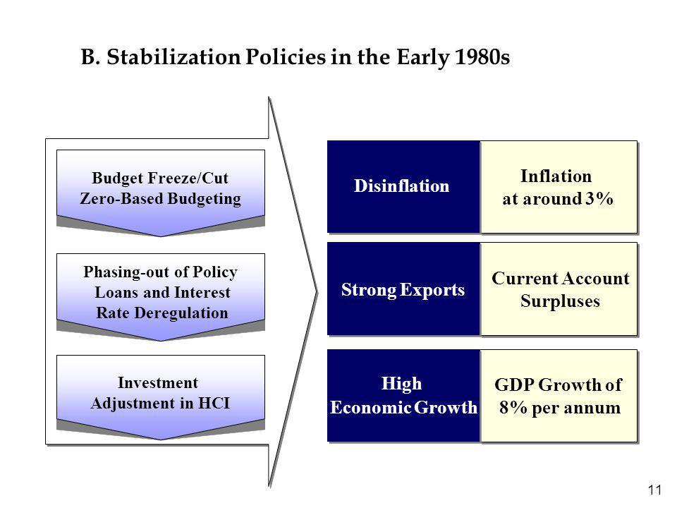 11 B. Stabilization Policies in the Early 1980s Budget Freeze/Cut Zero-Based Budgeting Phasing-out of Policy Loans and Interest Rate Deregulation Inve
