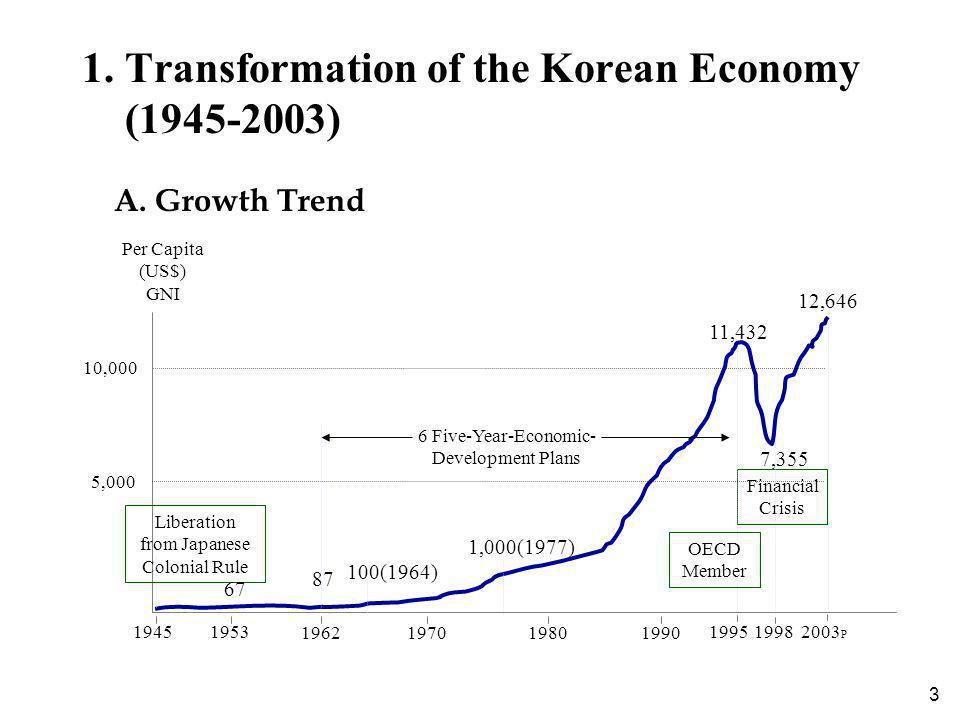 3 1. Transformation of the Korean Economy (1945-2003) A.