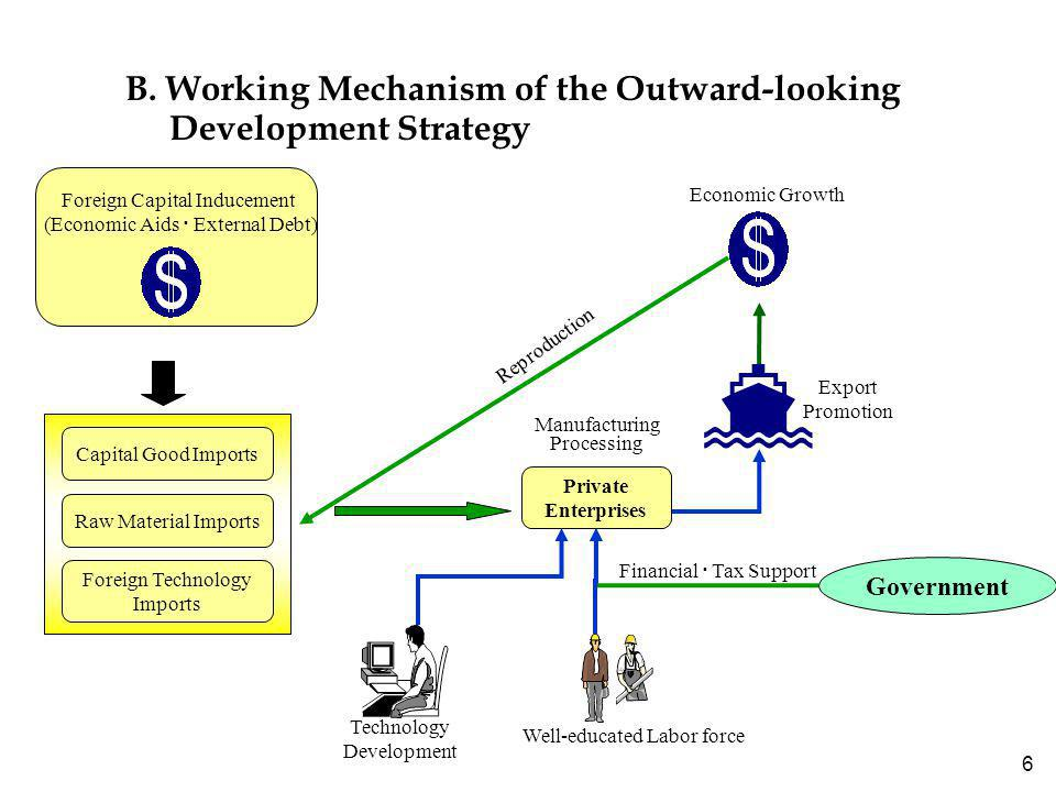 6 B. Working Mechanism of the Outward-looking Development Strategy Economic Growth Reproduction Export Promotion Manufacturing Processing Private Ente