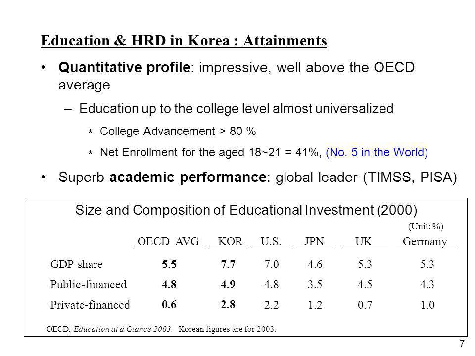 7 Education & HRD in Korea : Attainments Quantitative profile: impressive, well above the OECD average –Education up to the college level almost unive
