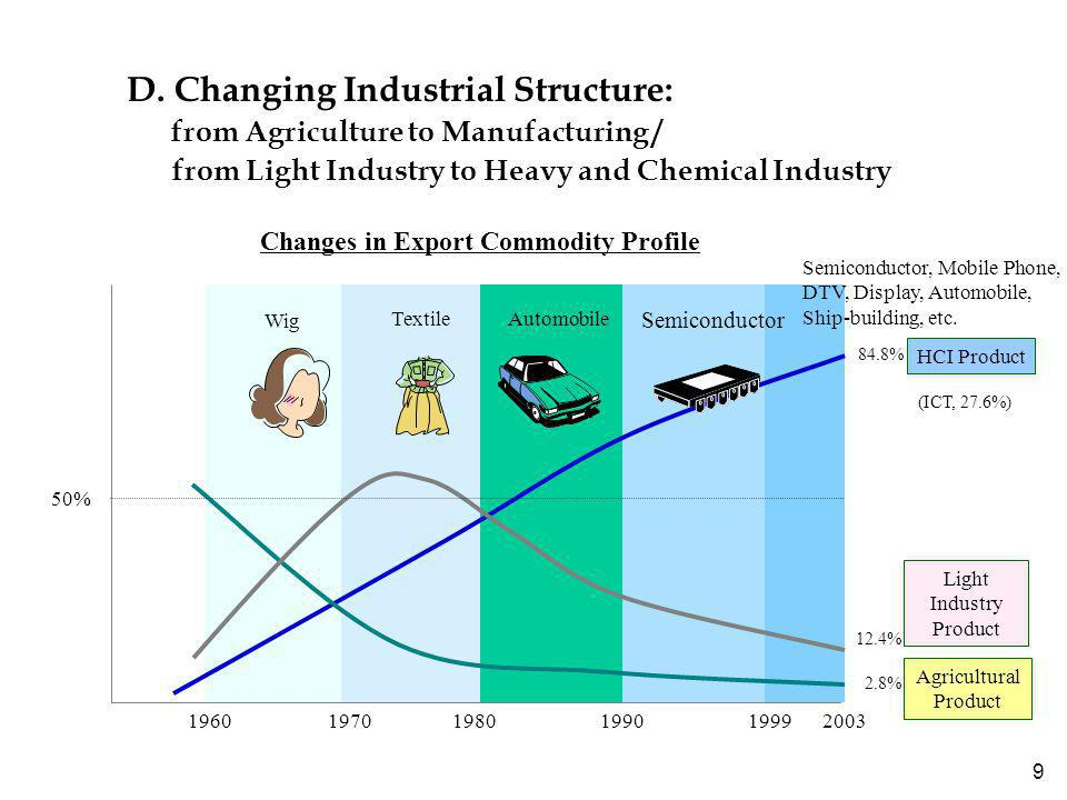 9 D. Changing Industrial Structure: from Agriculture to Manufacturing / from Light Industry to Heavy and Chemical Industry 19601970 1990 1999 1980 HCI