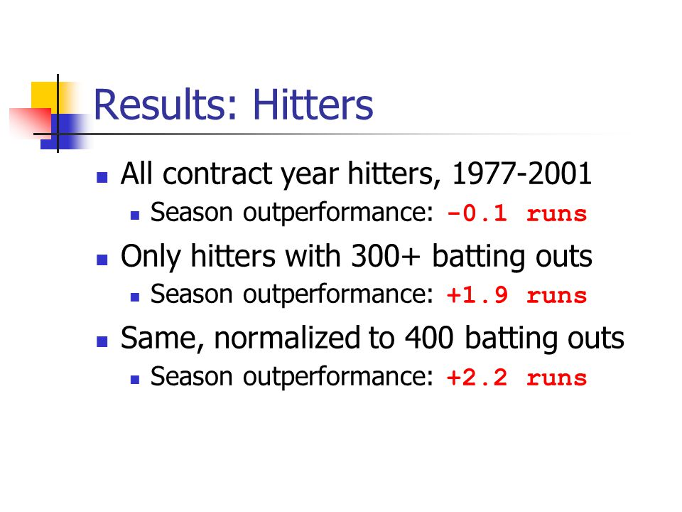 Results: Hitters All contract year hitters, 1977-2001 Season outperformance: -0.1 runs Only hitters with 300+ batting outs Season outperformance: +1.9 runs Same, normalized to 400 batting outs Season outperformance: +2.2 runs