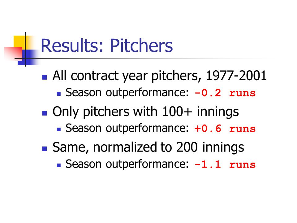Results: Pitchers All contract year pitchers, 1977-2001 Season outperformance: -0.2 runs Only pitchers with 100+ innings Season outperformance: +0.6 r