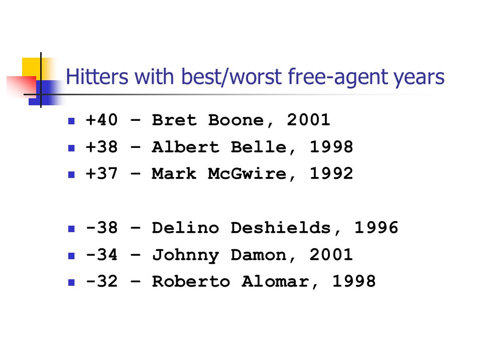 Hitters with best/worst free-agent years +40 – Bret Boone, 2001 +38 – Albert Belle, 1998 +37 – Mark McGwire, 1992 -38 – Delino Deshields, 1996 -34 – Johnny Damon, 2001 -32 – Roberto Alomar, 1998