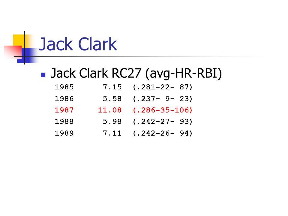 Jack Clark Jack Clark RC27 (avg-HR-RBI) 1985 7.15 (.281-22- 87) 1986 5.58 (.237- 9- 23) 198711.08 (.286-35-106) 1988 5.98 (.242-27- 93) 1989 7.11 (.242-26- 94)